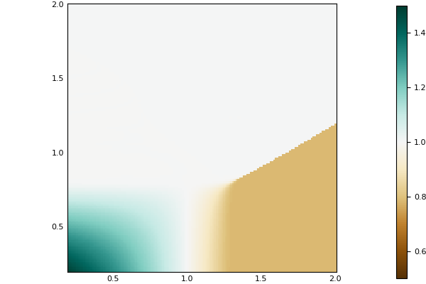 Armchair Ecology - Diffential Equations with Julia, updated